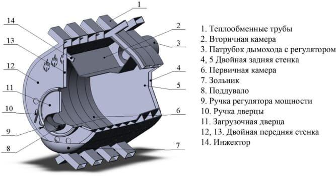 Схема буллерьяна