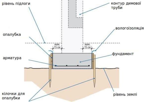 Фундамент під димохід