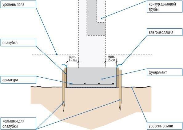 Фундамент под дымоход