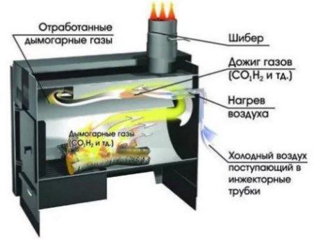 Принцип действия пиролитических печей