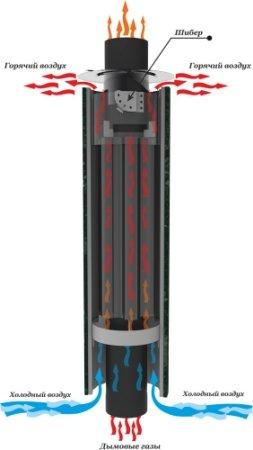 Схема дымохода-конвектора Ферингер