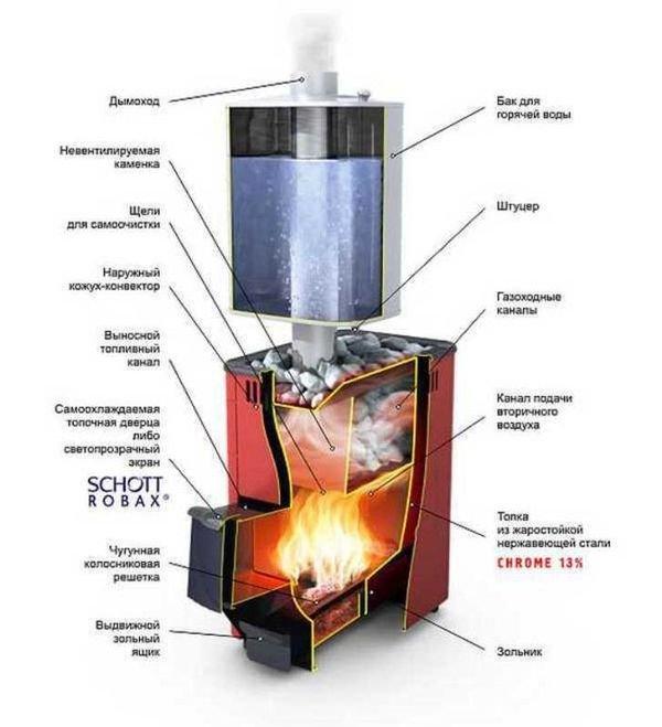 Як встановити твердопаливну піч в баню?