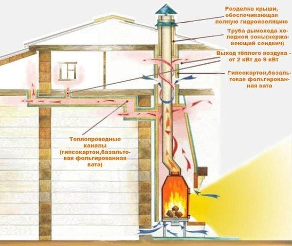 5 правил создания безопасного дымохода